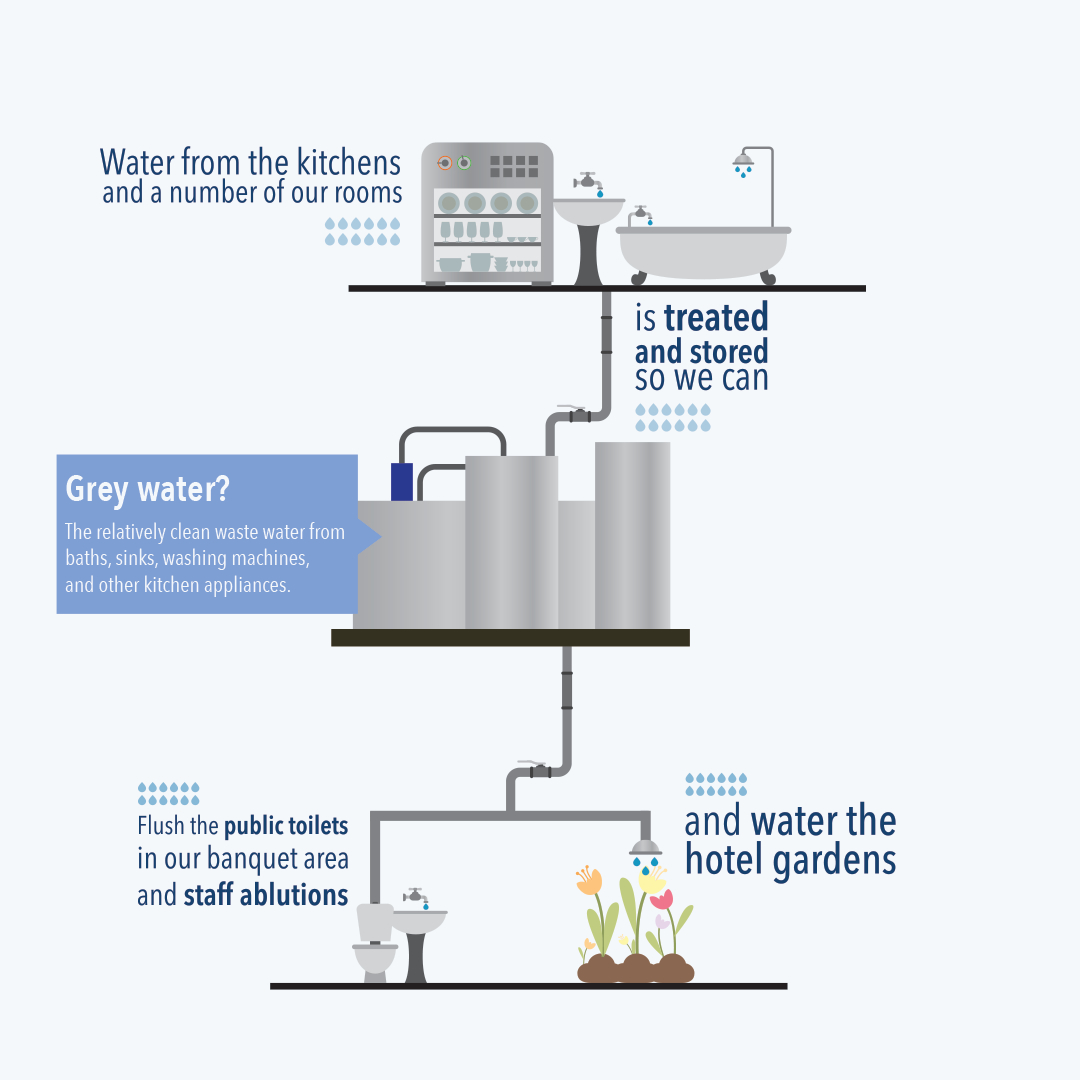 Water Conservation Initiatives in Cape Town - The Table Bay Leads ...